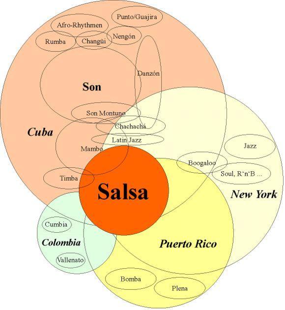 music salsa
